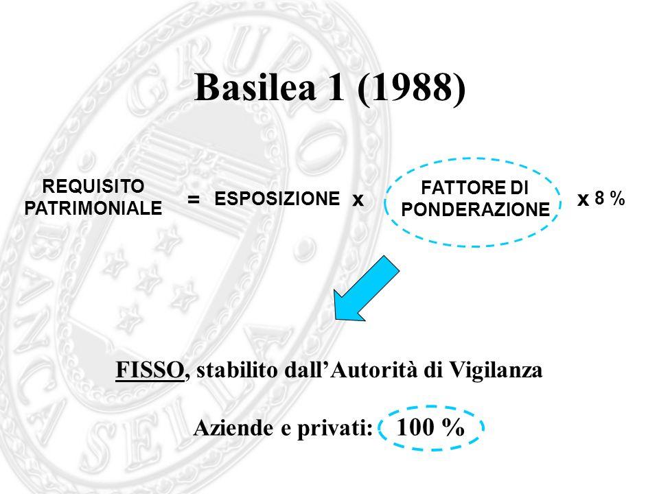 Basilea 1 (1988) x REQUISITO PATRIMONIALE = ESPOSIZIONE FATTORE DI PONDERAZIONE x 8 % FISSO, stabilito dallAutorità di Vigilanza Aziende e privati: 10