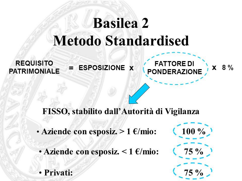 Basilea 2 Metodo Standardised x REQUISITO PATRIMONIALE = ESPOSIZIONE FATTORE DI PONDERAZIONE x 8 % FISSO, stabilito dallAutorità di Vigilanza Aziende