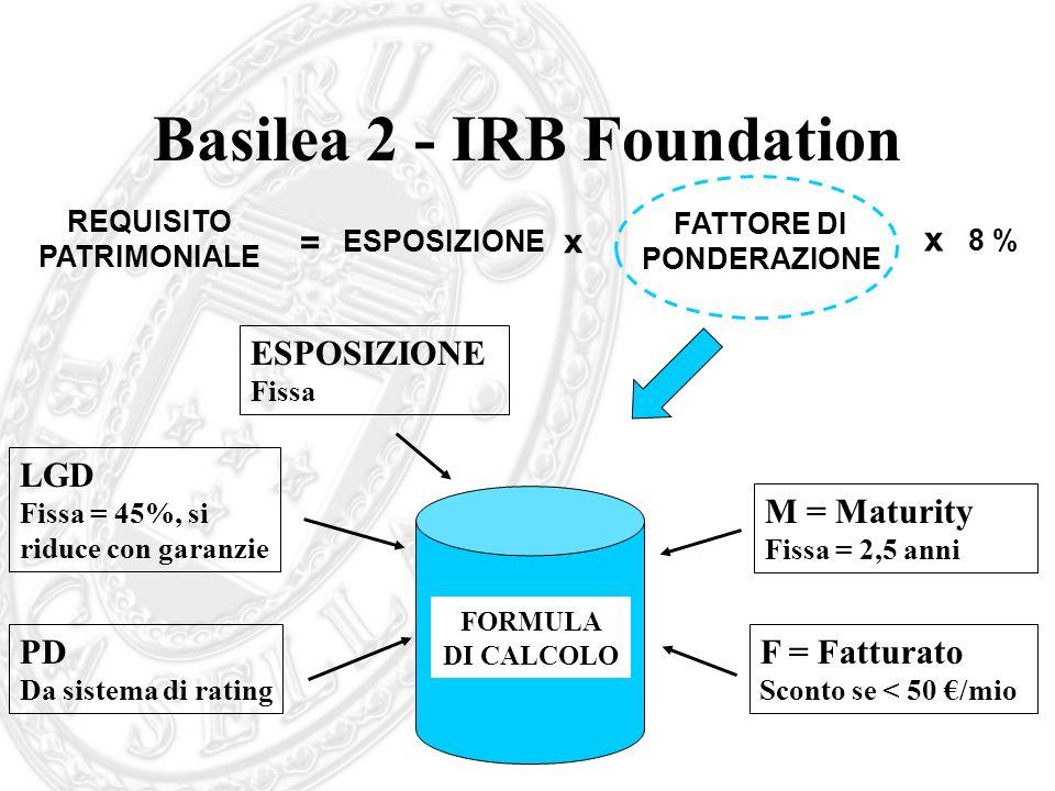 Basilea 2 - IRB Foundation x REQUISITO PATRIMONIALE = ESPOSIZIONE FATTORE DI PONDERAZIONE x 8 % FORMULA DI CALCOLO LGD Fissa = 45%, si riduce con gara