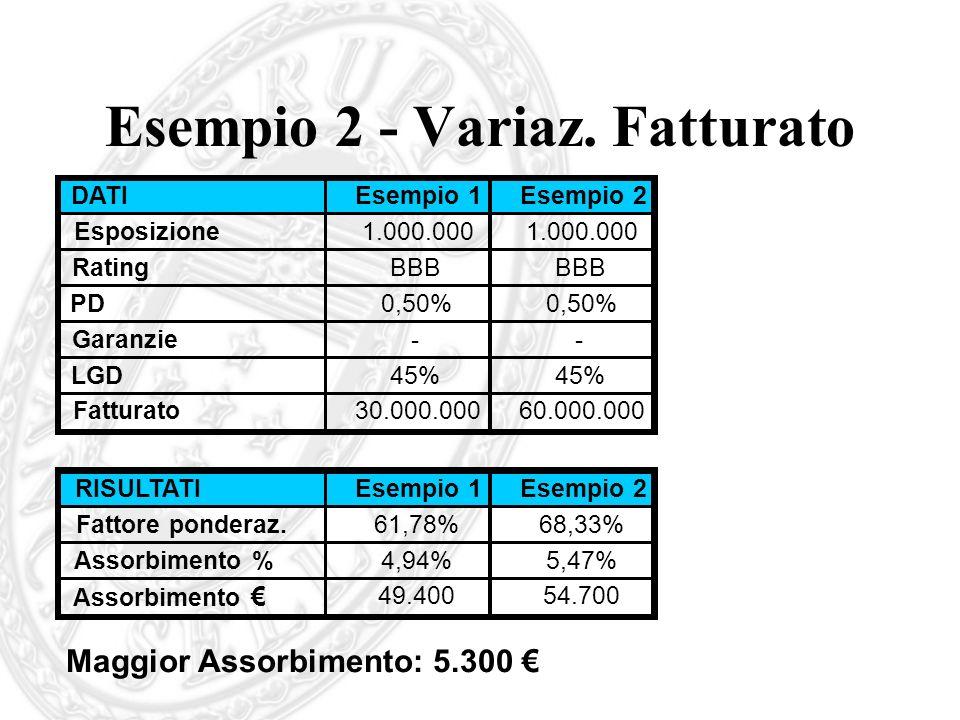 Esempio 2 - Variaz. Fatturato Maggior Assorbimento: 5.300 DATIEsempio 1Esempio 2 Esposizione1.000.000 RatingBBB PD0,50% Garanzie-- LGD45% Fatturato30.