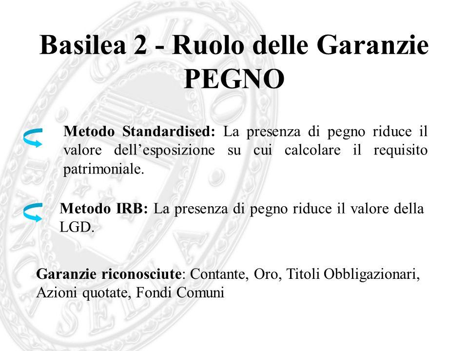 Basilea 2 - Ruolo delle Garanzie PEGNO Metodo Standardised: La presenza di pegno riduce il valore dellesposizione su cui calcolare il requisito patrim
