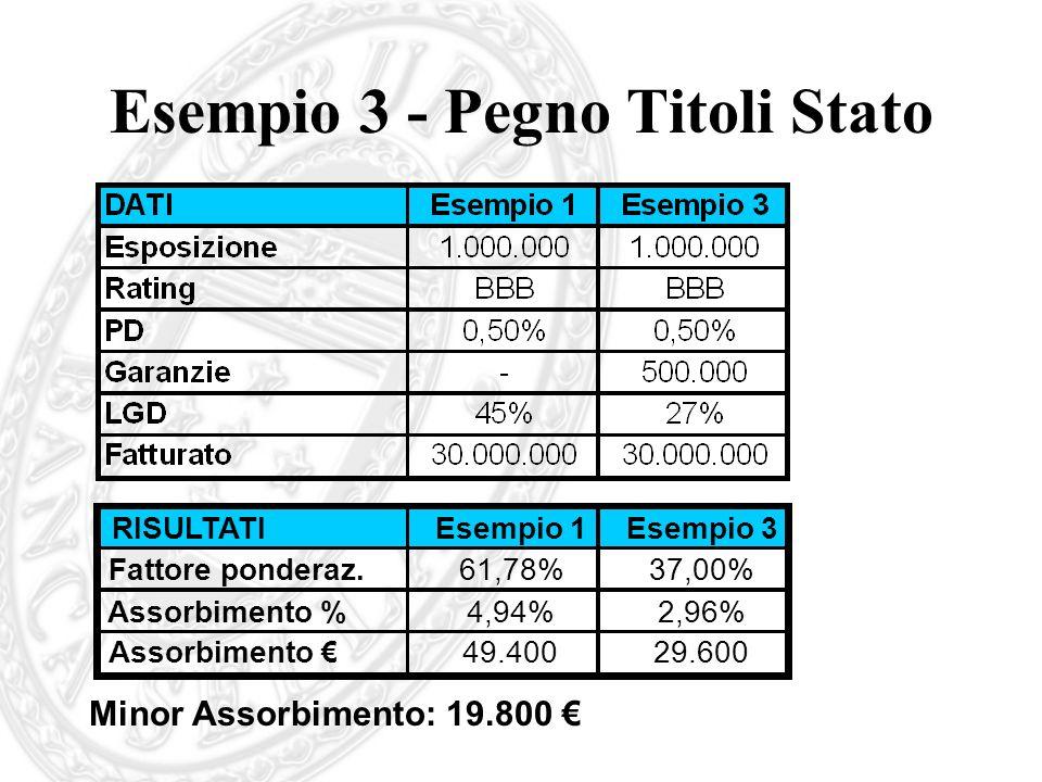 Esempio 3 - Pegno Titoli Stato Minor Assorbimento: 19.800 RISULTATIEsempio 1Esempio 3 Fattore ponderaz.61,78%37,00% Assorbimento %4,94%2,96% Assorbime