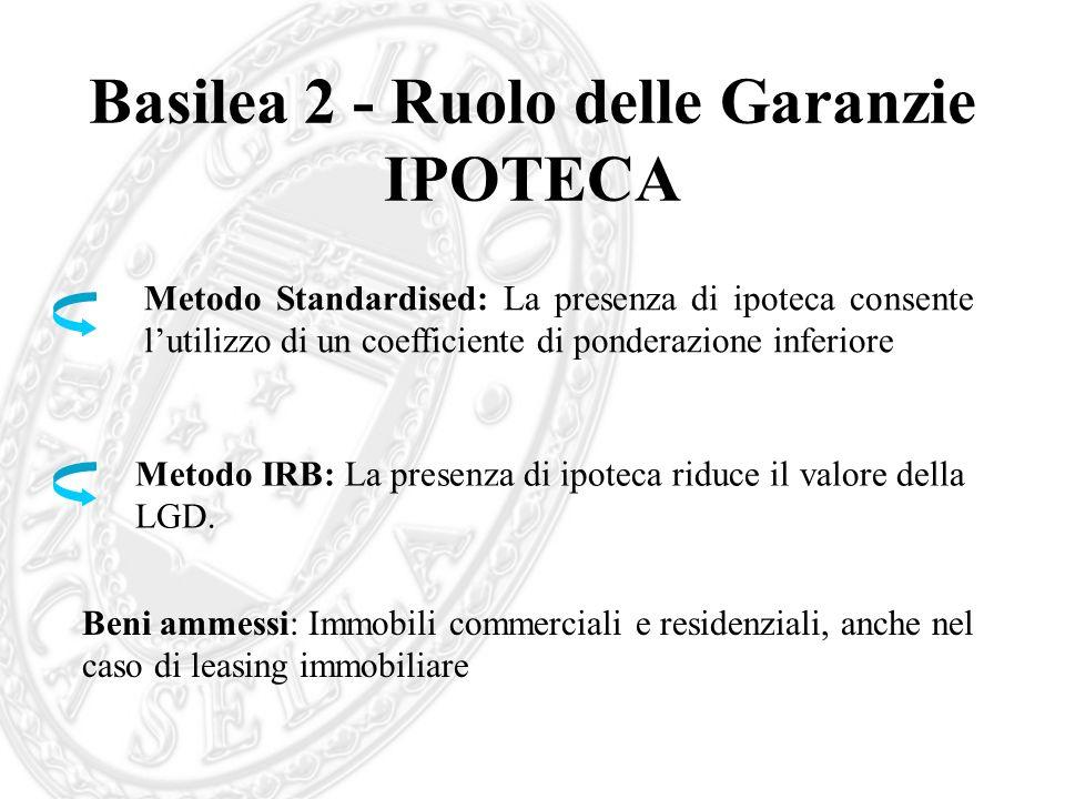 Basilea 2 - Ruolo delle Garanzie IPOTECA Metodo Standardised: La presenza di ipoteca consente lutilizzo di un coefficiente di ponderazione inferiore M