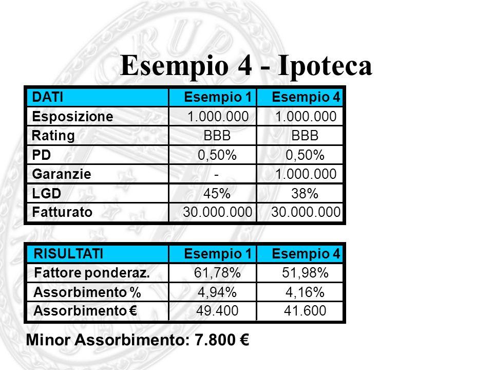 Esempio 4 - Ipoteca Minor Assorbimento: 7.800 DATIEsempio 1Esempio 4 Esposizione1.000.000 RatingBBB PD0,50% Garanzie-1.000.000 LGD45%38% Fatturato30.0
