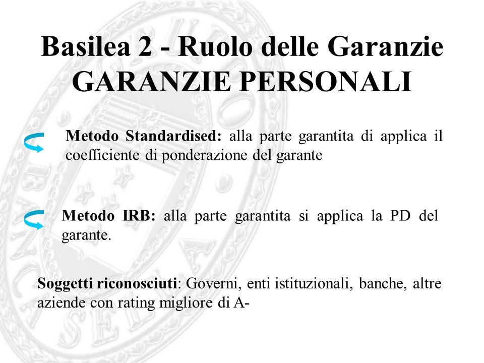 Basilea 2 - Ruolo delle Garanzie GARANZIE PERSONALI Metodo Standardised: alla parte garantita di applica il coefficiente di ponderazione del garante M