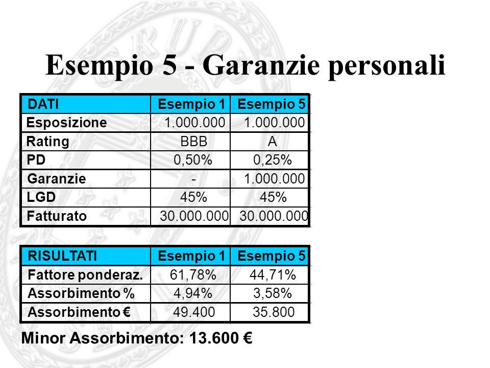 Esempio 5 - Garanzie personali DATIEsempio 1Esempio 5 Esposizione1.000.000 RatingBBBA PD0,50%0,25% Garanzie-1.000.000 LGD45% Fatturato30.000.000 RISUL