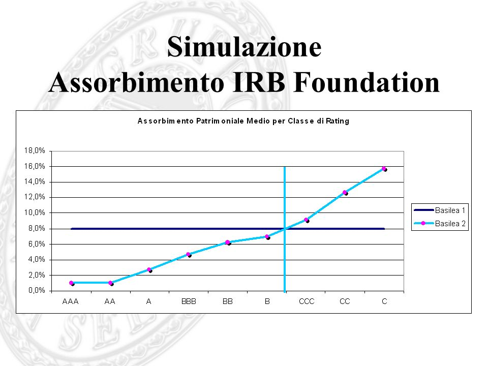 Simulazione Assorbimento IRB Foundation