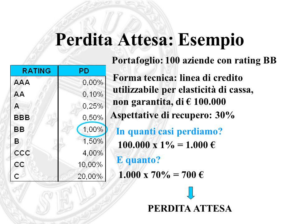 Perdita Attesa: Esempio Portafoglio: 100 aziende con rating BB Forma tecnica: linea di credito utilizzabile per elasticità di cassa, non garantita, di
