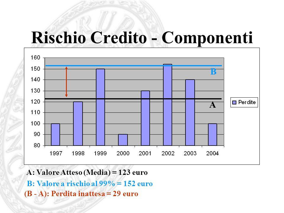 Rischio Credito - Componenti A: Valore Atteso (Media) = 123 euro B: Valore a rischio al 99% = 152 euro B A (B - A): Perdita inattesa = 29 euro