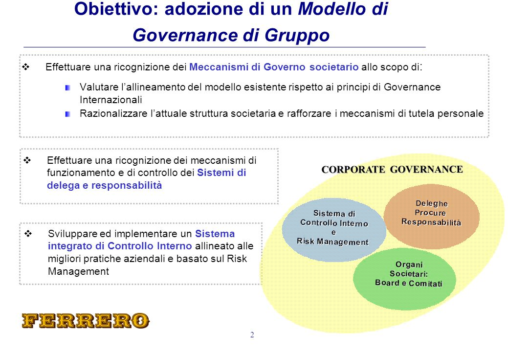 Company Principles Modello Gestionale Unico Corporate Governance Guidelines Internal Control Standards Manual 13 Progetto Corporate Governance Sistema di Controllo Interno Regole :