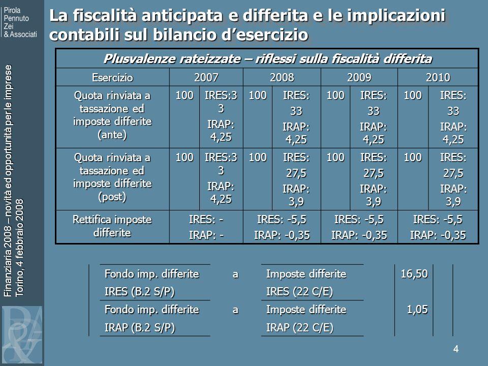 Finanziaria 2008 – novità ed opportunità per le imprese Torino, 4 febbraio 2008 5 La fiscalità anticipata e differita e le implicazioni contabili sul bilancio desercizio Spese di rappresentanza – riflessi sulla fiscalità anticipata Esercizio2007200820092010 Quota dedotta ed imposte anticipate (ante) 60 IRES: 19,8 IRAP: 2,55 60 IRES: 19,8 IRAP: 2,55 60 IRES: 19,8 IRAP: 2,55 60 IRES: 19,8 IRAP: 2,55 Quota dedotta ed imposte anticipate (post) 60 IRES: 19,8 IRAP: 2,55 60IRES:16,5 IRAP: 2,34 60IRES:16,5 60IRES:16,5 Rettifica imposte differite IRES: - IRAP: - IRES: -3,30 IRAP: -0,21 IRES: -3,30 IRAP: -0,21 IRES: -3,30 IRAP: -0,21 Imposte anticipate a Crediti imp.