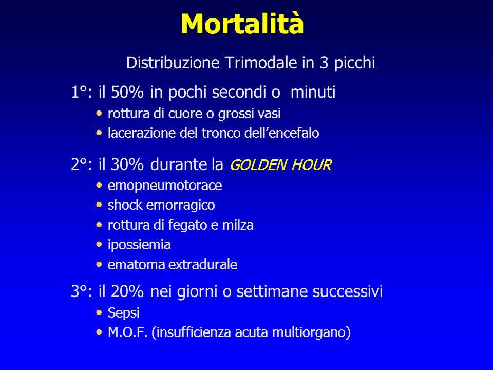 Mortalità Distribuzione Trimodale in 3 picchi 1°: il 50% in pochi secondi o minuti rottura di cuore o grossi vasi lacerazione del tronco dellencefalo
