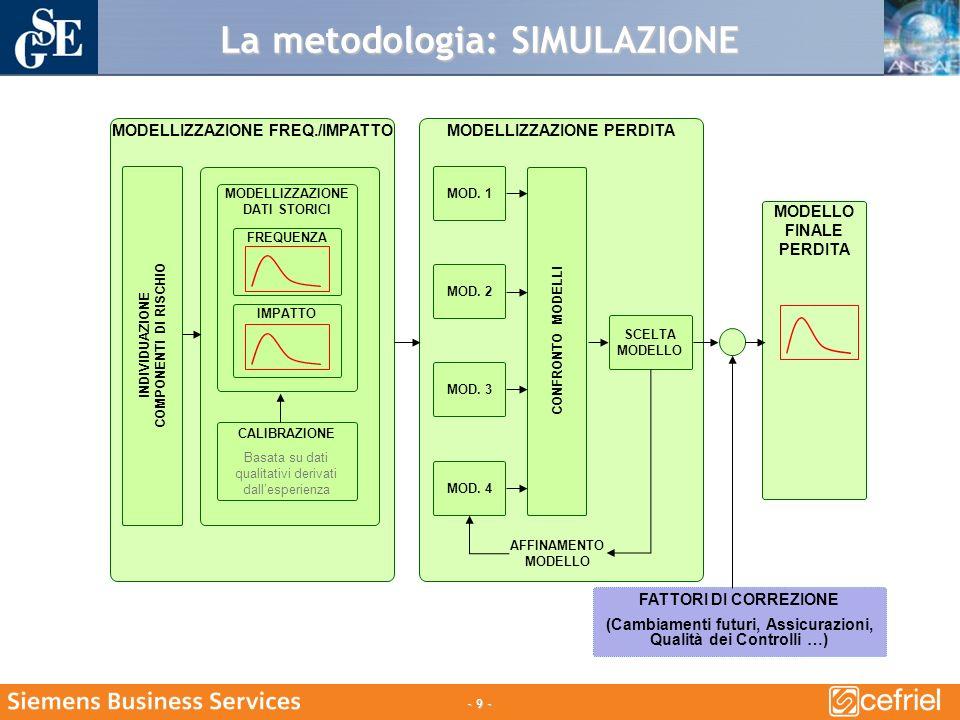 - 9 - La metodologia: SIMULAZIONE MODELLIZZAZIONE FREQ./IMPATTO INDIVIDUAZIONE COMPONENTI DI RISCHIO CALIBRAZIONE Basata su dati qualitativi derivati dallesperienza MODELLIZZAZIONE DATI STORICI FREQUENZA IMPATTO MODELLIZZAZIONE PERDITA CONFRONTO MODELLI AFFINAMENTO MODELLO MOD.