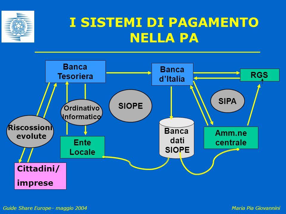 Guide Share Europe– maggio 2004Maria Pia Giovannini I SISTEMI DI PAGAMENTO NELLA PA SIOPE Banca dati SIOPE Banca dItalia Banca Tesoriera RGS Ente Loca