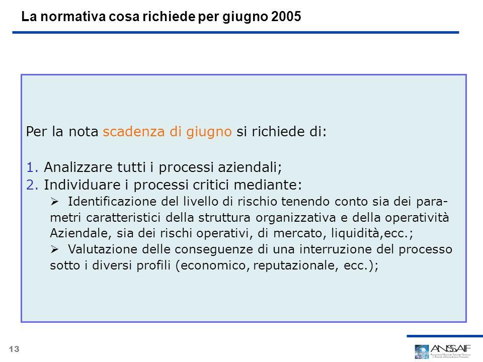 13 La normativa cosa richiede per giugno 2005 Per la nota scadenza di giugno si richiede di: 1.Analizzare tutti i processi aziendali; 2.Individuare i