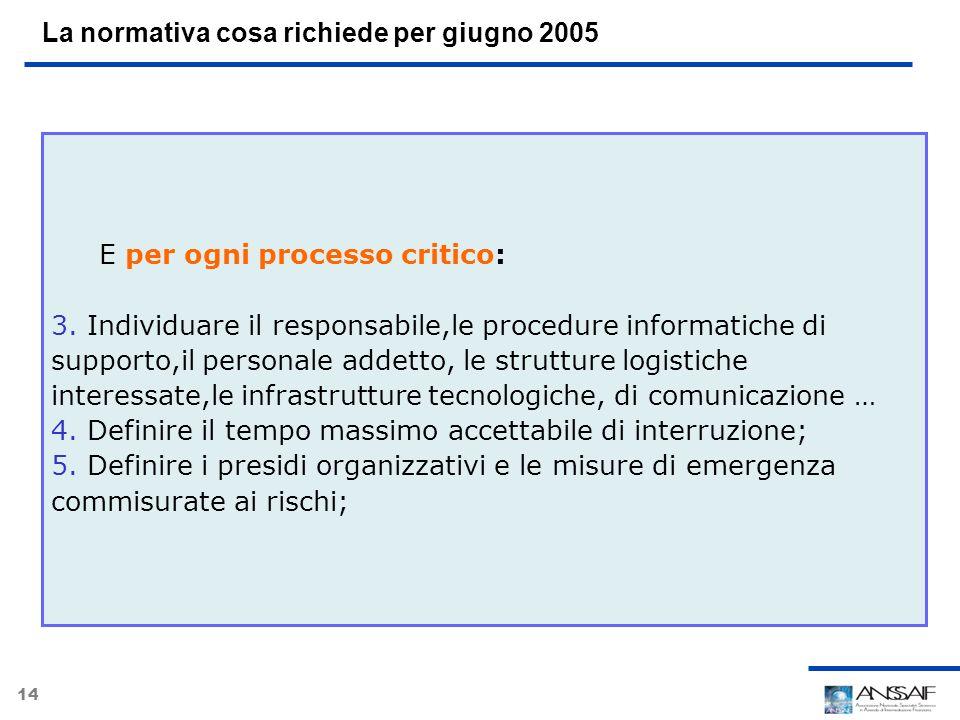14 La normativa cosa richiede per giugno 2005 E per ogni processo critico: 3.Individuare il responsabile,le procedure informatiche di supporto,il pers