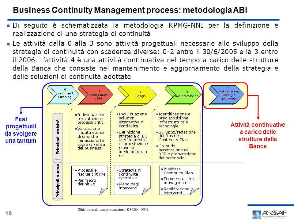 16 Business Continuity Management process: metodologia ABI Di seguito è schematizzata la metodologia KPMG-NNI per la definizione e realizzazione di un