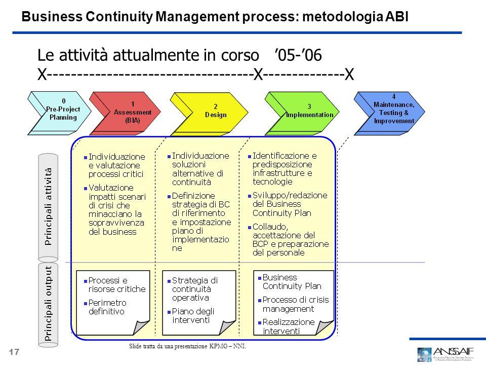 17 Business Continuity Management process: metodologia ABI Slide tratta da una presentazione KPMG – NNI. Le attività attualmente in corso 05-06 X-----