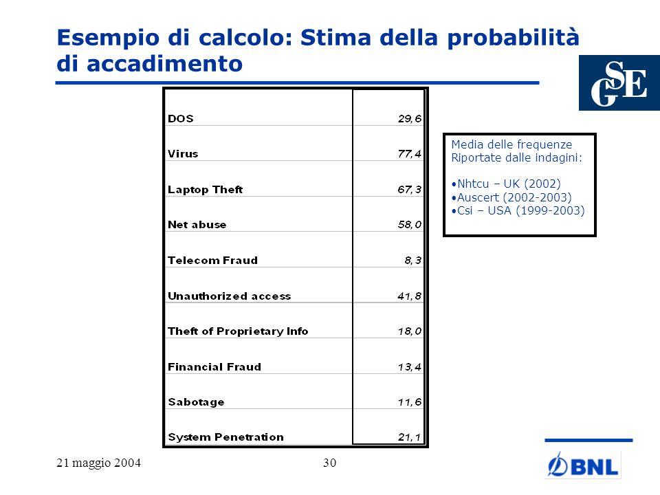 21 maggio 200430 Esempio di calcolo: Stima della probabilità di accadimento Media delle frequenze Riportate dalle indagini: Nhtcu – UK (2002) Auscert