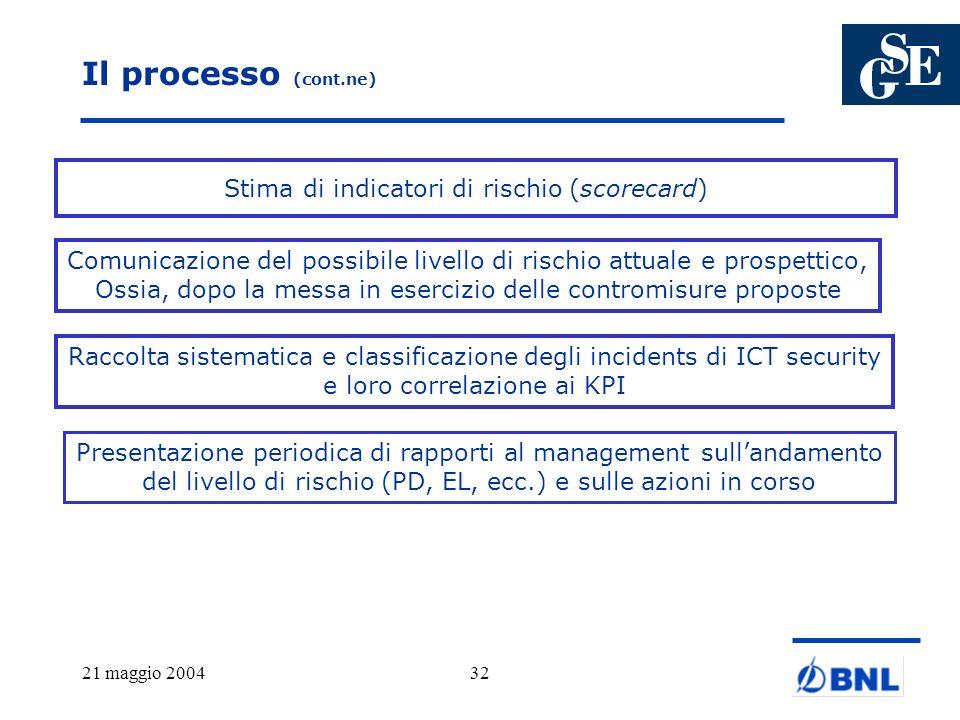 21 maggio 200432 Il processo (cont.ne) Stima di indicatori di rischio (scorecard) Comunicazione del possibile livello di rischio attuale e prospettico