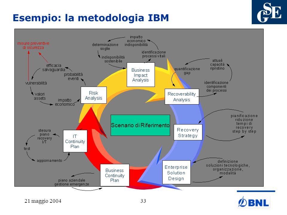 21 maggio 200433 Esempio: la metodologia IBM Scenario di Riferimento