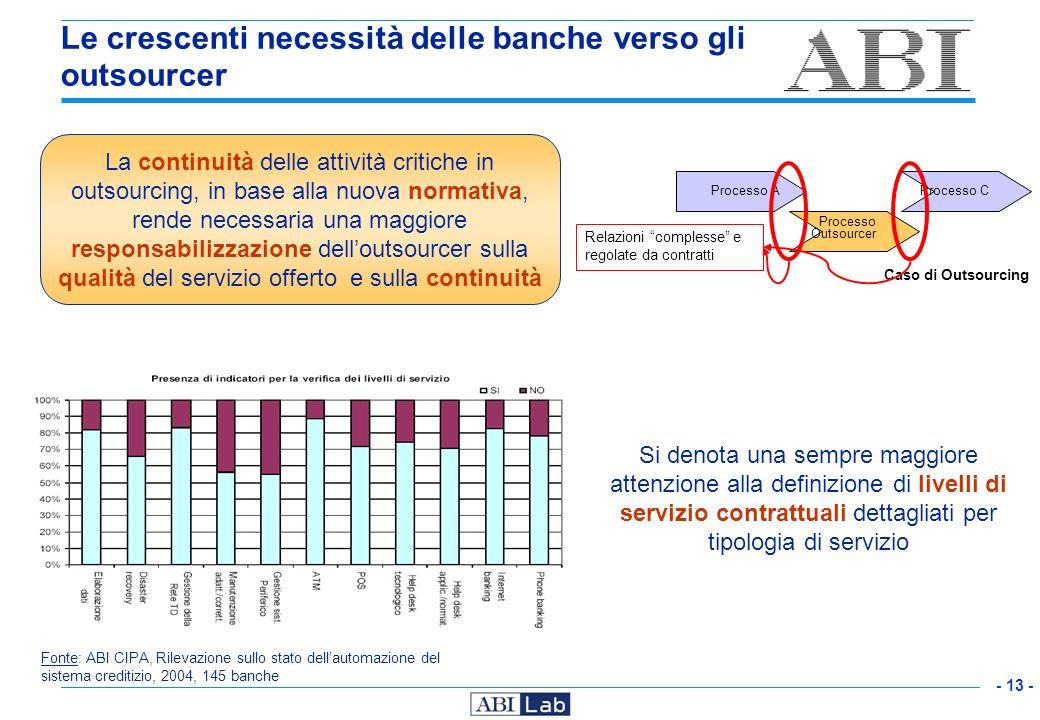 - 13 - Le crescenti necessità delle banche verso gli outsourcer Fonte: ABI CIPA, Rilevazione sullo stato dellautomazione del sistema creditizio, 2004,