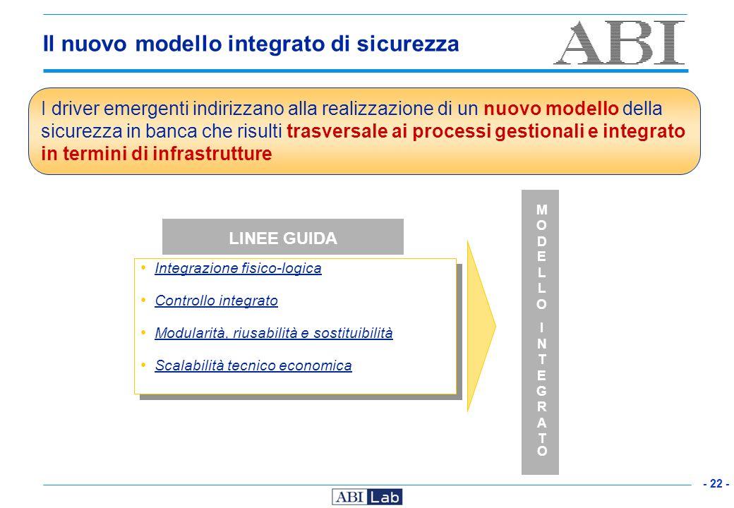 - 22 - Integrazione fisico-logica Controllo integrato Modularità, riusabilità e sostituibilità Scalabilità tecnico economica Integrazione fisico-logic