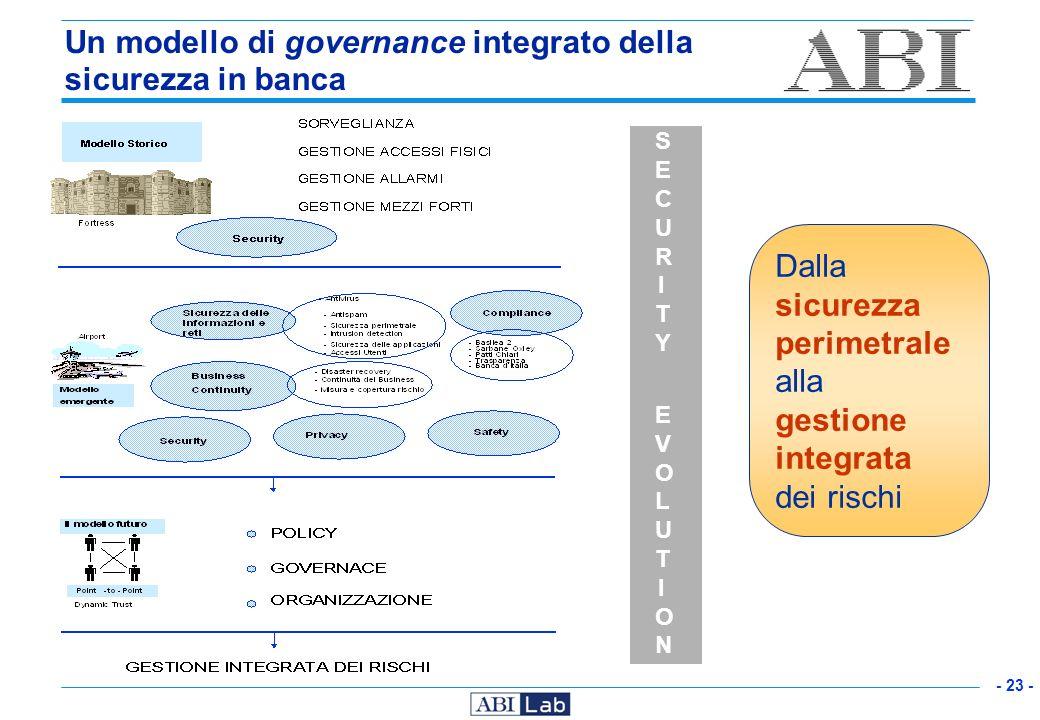 - 23 - Dalla sicurezza perimetrale alla gestione integrata dei rischi Un modello di governance integrato della sicurezza in banca SECURITY EVOLUTIONSE