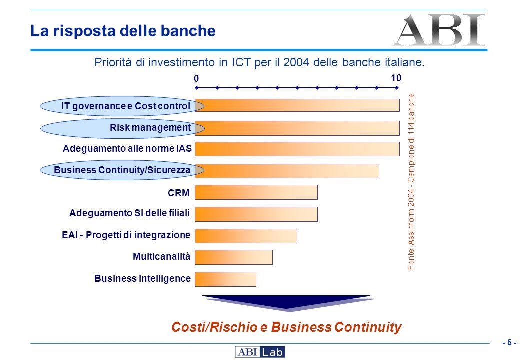 - 5 - Costi/Rischio e Business Continuity Fonte: Assinform 2004 - Campione di 114 banche IT governance e Cost control Risk management Adeguamento alle