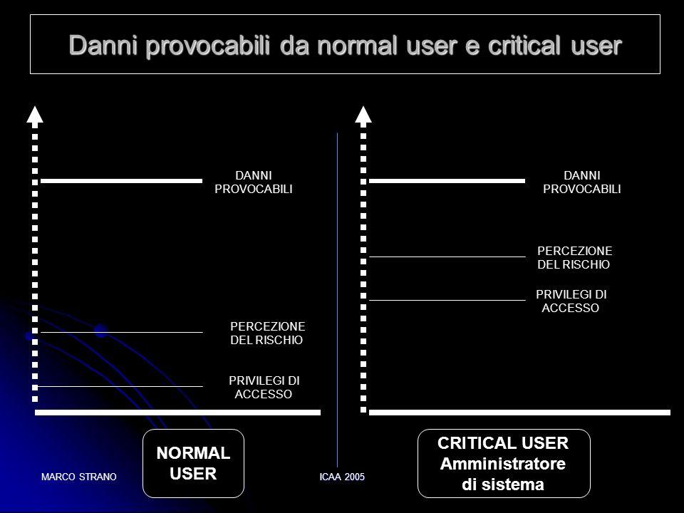 MARCO STRANOICAA 2005 Danni provocabili da normal user e critical user NORMAL USER CRITICAL USER Amministratore di sistema PRIVILEGI DI ACCESSO PERCEZ