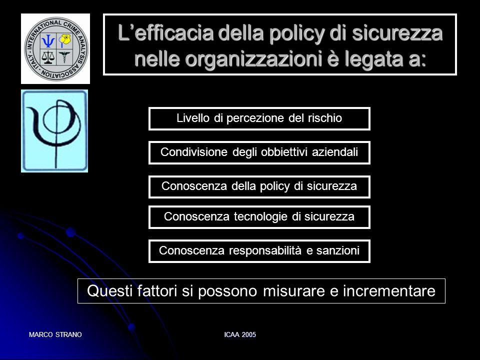 MARCO STRANOICAA 2005 Lefficacia della policy di sicurezza nelle organizzazioni è legata a: Condivisione degli obbiettivi aziendali Conoscenza della p