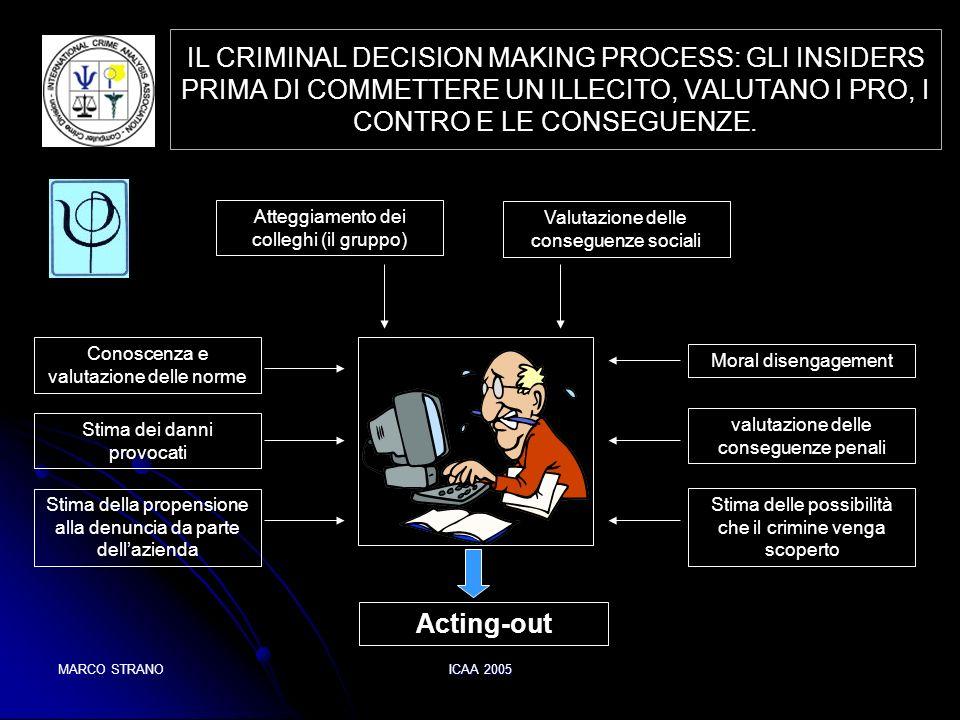 MARCO STRANOICAA 2005 IL CRIMINAL DECISION MAKING PROCESS: GLI INSIDERS PRIMA DI COMMETTERE UN ILLECITO, VALUTANO I PRO, I CONTRO E LE CONSEGUENZE. va