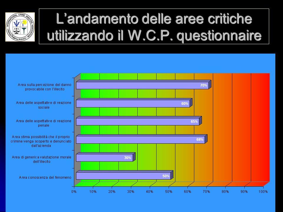 MARCO STRANOICAA 2005 Landamento delle aree critiche utilizzando il W.C.P. questionnaire