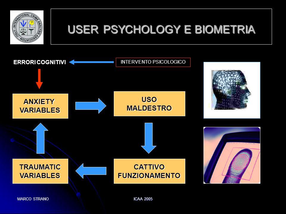 MARCO STRANOICAA 2005 USER PSYCHOLOGY E BIOMETRIA ANXIETYVARIABLES TRAUMATICVARIABLESCATTIVOFUNZIONAMENTO USOMALDESTRO ERRORI COGNITIVI INTERVENTO PSI