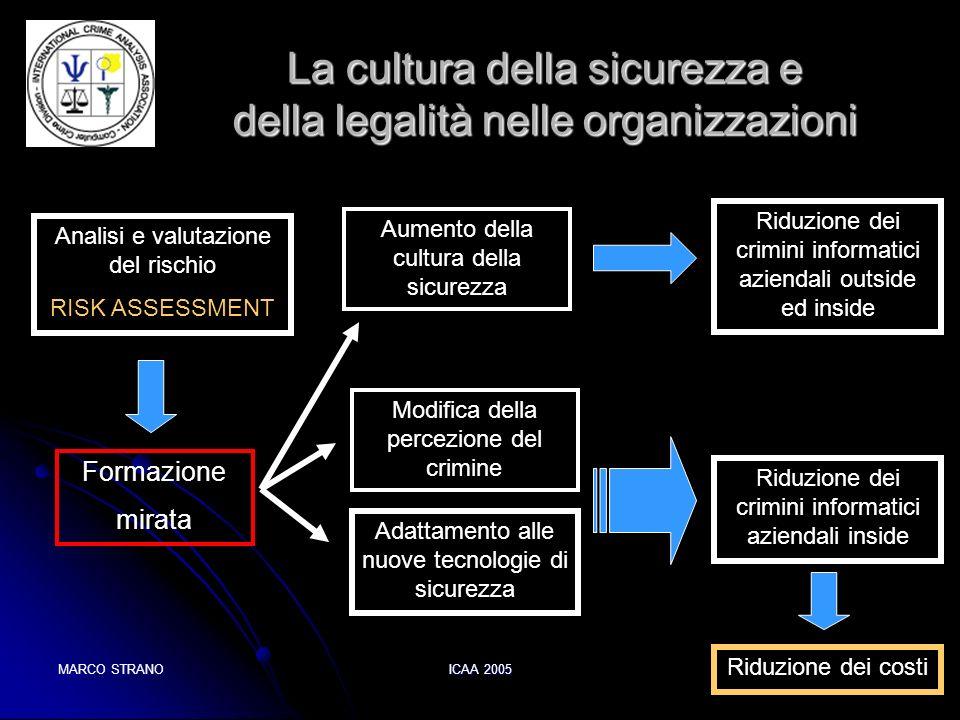 MARCO STRANOICAA 2005 La cultura della sicurezza e della legalità nelle organizzazioni Formazione mirata Aumento della cultura della sicurezza Riduzio