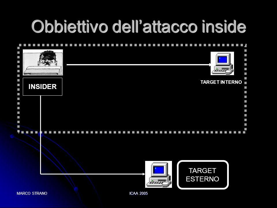 MARCO STRANOICAA 2005 Obbiettivo dellattacco inside INSIDER TARGET ESTERNO TARGET INTERNO