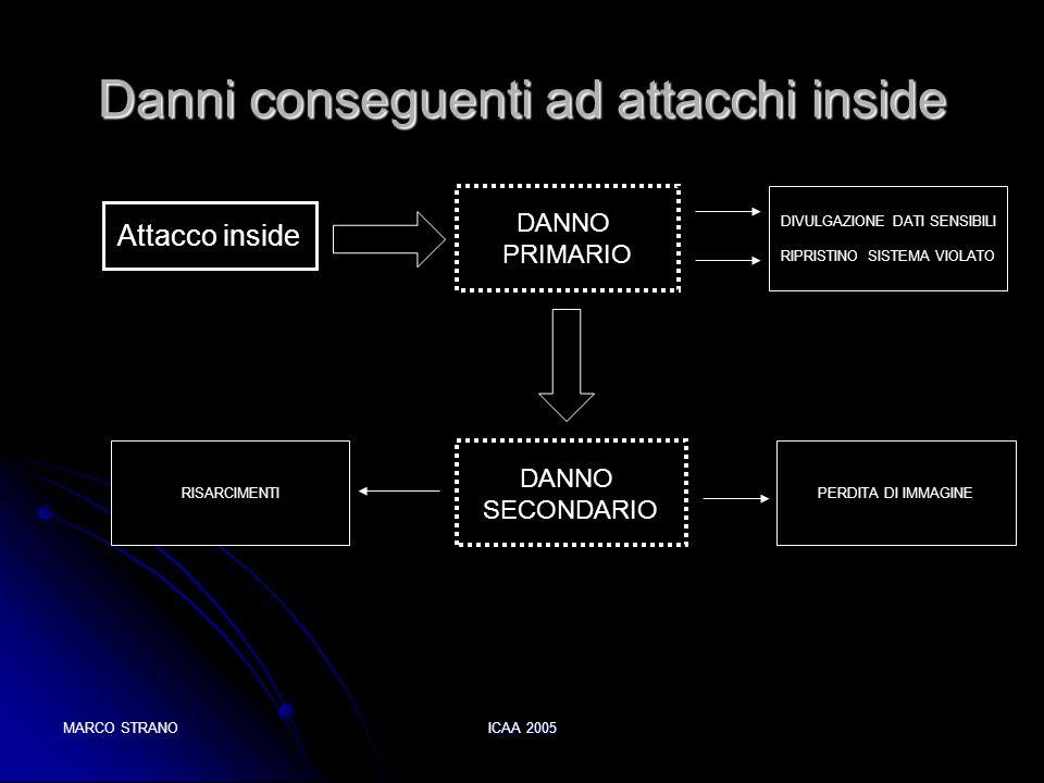 MARCO STRANOICAA 2005 Danni conseguenti ad attacchi inside Attacco inside DANNO PRIMARIO DANNO SECONDARIO DIVULGAZIONE DATI SENSIBILI RIPRISTINO SISTE