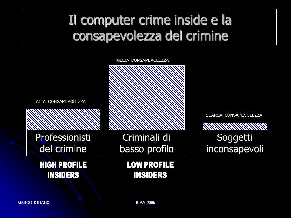 MARCO STRANOICAA 2005 Il computer crime inside e la consapevolezza del crimine Professionisti del crimine Criminali di basso profilo Soggetti inconsap