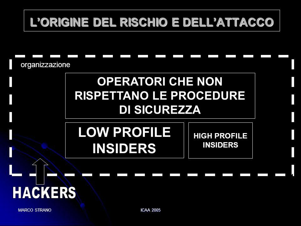 MARCO STRANOICAA 2005 LORIGINE DEL RISCHIO E DELLATTACCO organizzazione LOW PROFILE INSIDERS HIGH PROFILE INSIDERS OPERATORI CHE NON RISPETTANO LE PRO