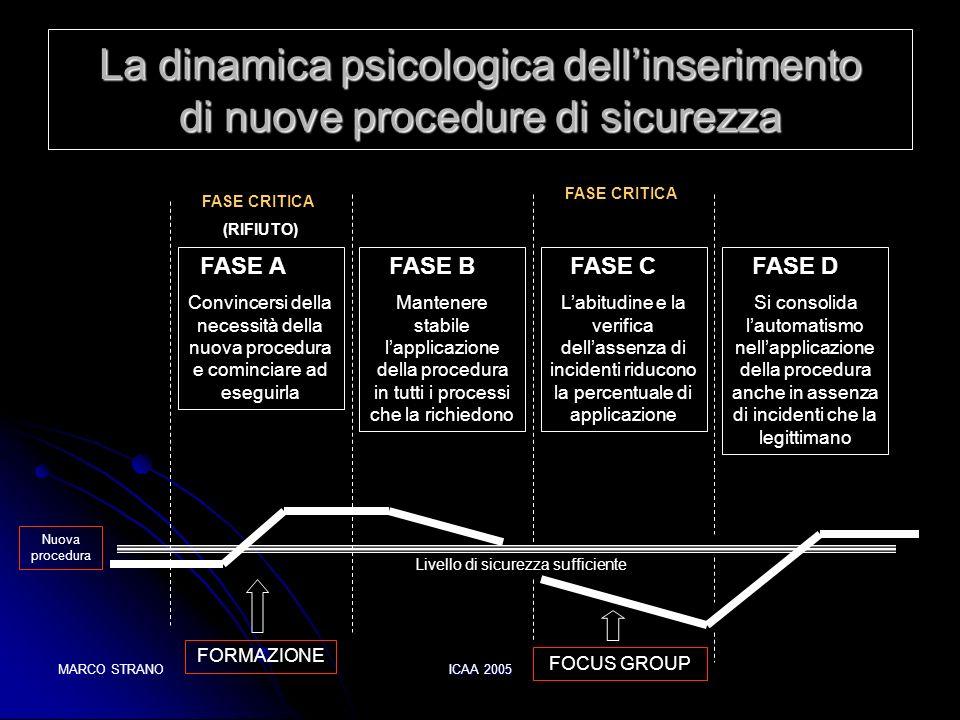 MARCO STRANOICAA 2005 La dinamica psicologica dellinserimento di nuove procedure di sicurezza FASE A Convincersi della necessità della nuova procedura