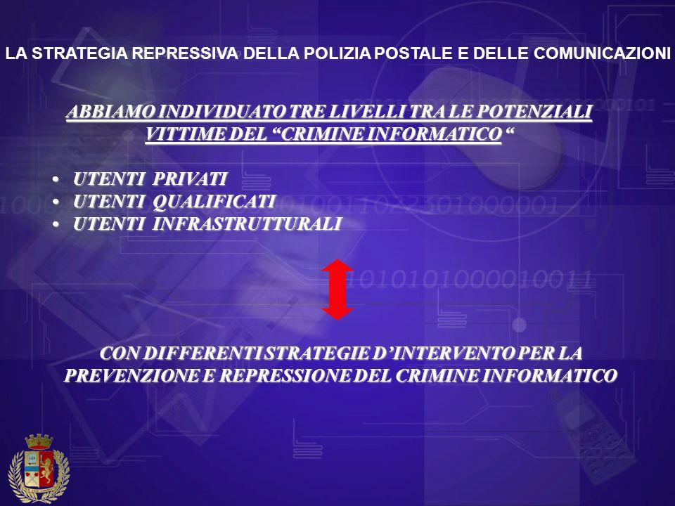 ABBIAMO INDIVIDUATO TRE LIVELLI TRA LE POTENZIALI VITTIME DEL CRIMINE INFORMATICO ABBIAMO INDIVIDUATO TRE LIVELLI TRA LE POTENZIALI VITTIME DEL CRIMIN