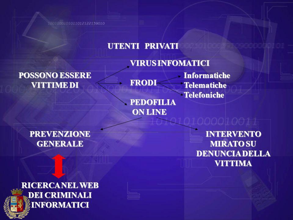UTENTI PRIVATI POSSONO ESSERE VITTIME DI VIRUS INFOMATICI FRODIPEDOFILIA ON LINE ON LINE InformaticheTelematicheTelefoniche PREVENZIONE GENERALE INTER