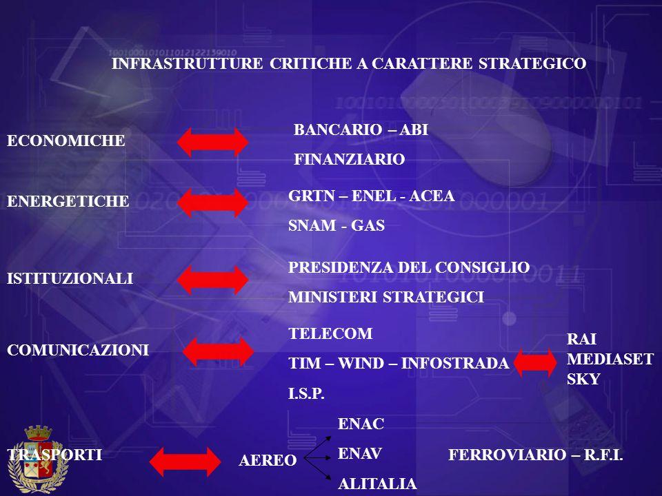 ECONOMICHE ENERGETICHE ISTITUZIONALI COMUNICAZIONI TRASPORTI INFRASTRUTTURE CRITICHE A CARATTERE STRATEGICO BANCARIO – ABI FINANZIARIO GRTN – ENEL - A