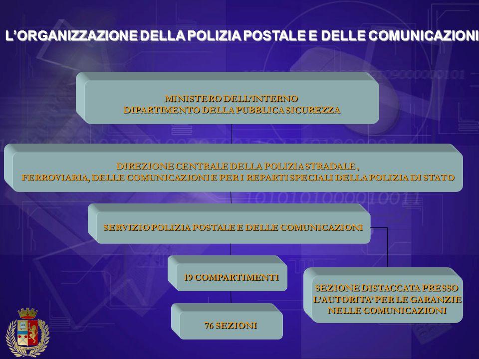 LORGANIZZAZIONE DELLA POLIZIA POSTALE E DELLE COMUNICAZIONI DIREZIONE CENTRALE DELLA POLIZIA STRADALE, FERROVIARIA, DELLE COMUNICAZIONI E PER I REPART