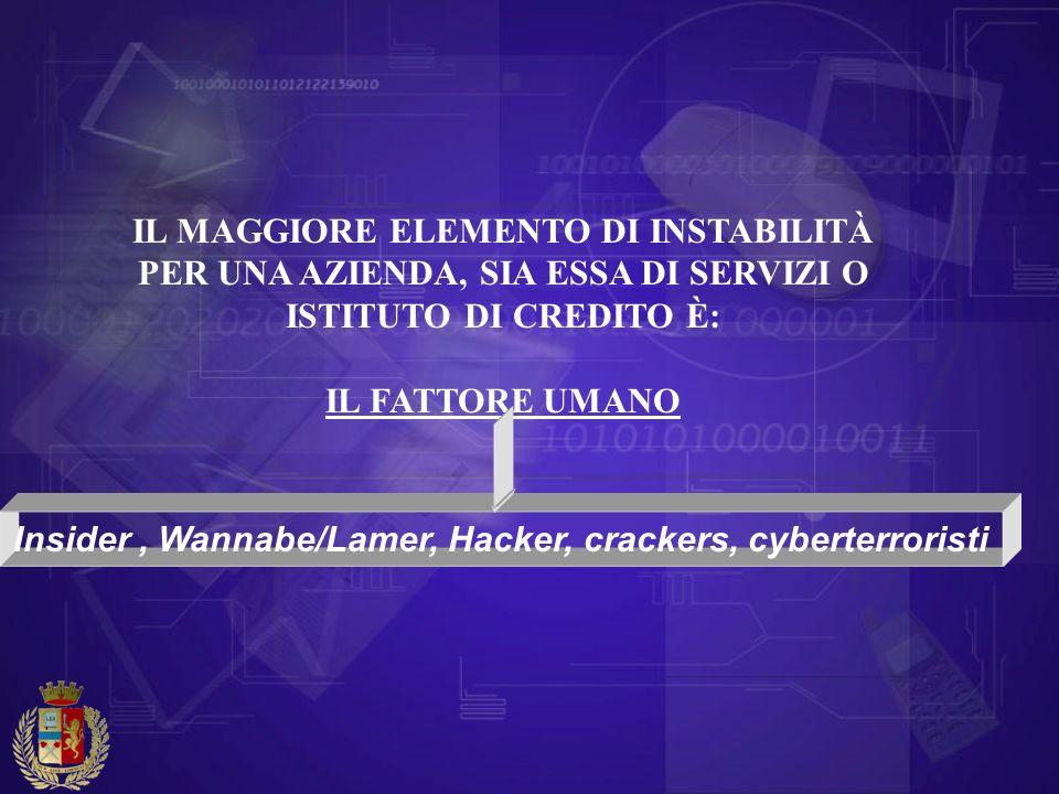 IL MAGGIORE ELEMENTO DI INSTABILITÀ PER UNA AZIENDA, SIA ESSA DI SERVIZI O ISTITUTO DI CREDITO È: IL FATTORE UMANO Insider, Wannabe/Lamer, Hacker, cra