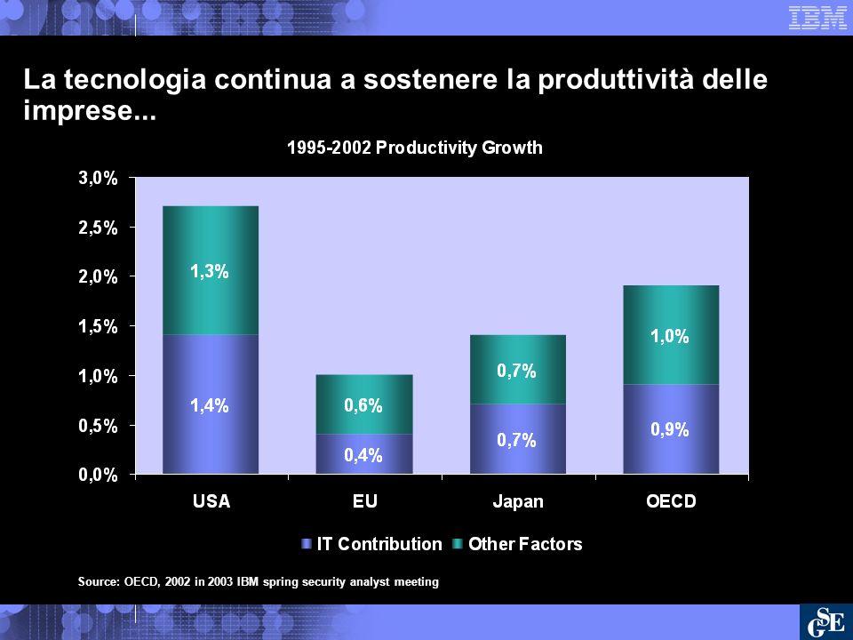 La tecnologia continua a sostenere la produttività delle imprese...