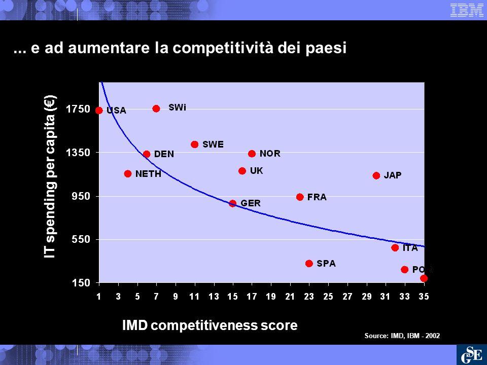 ... e ad aumentare la competitività dei paesi IMD competitiveness score IT spending per capita () Source: IMD, IBM - 2002