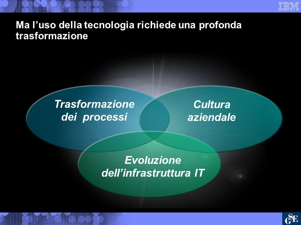 Cultura aziendale Trasformazione dei processi Evoluzione dellinfrastruttura IT Ma luso della tecnologia richiede una profonda trasformazione