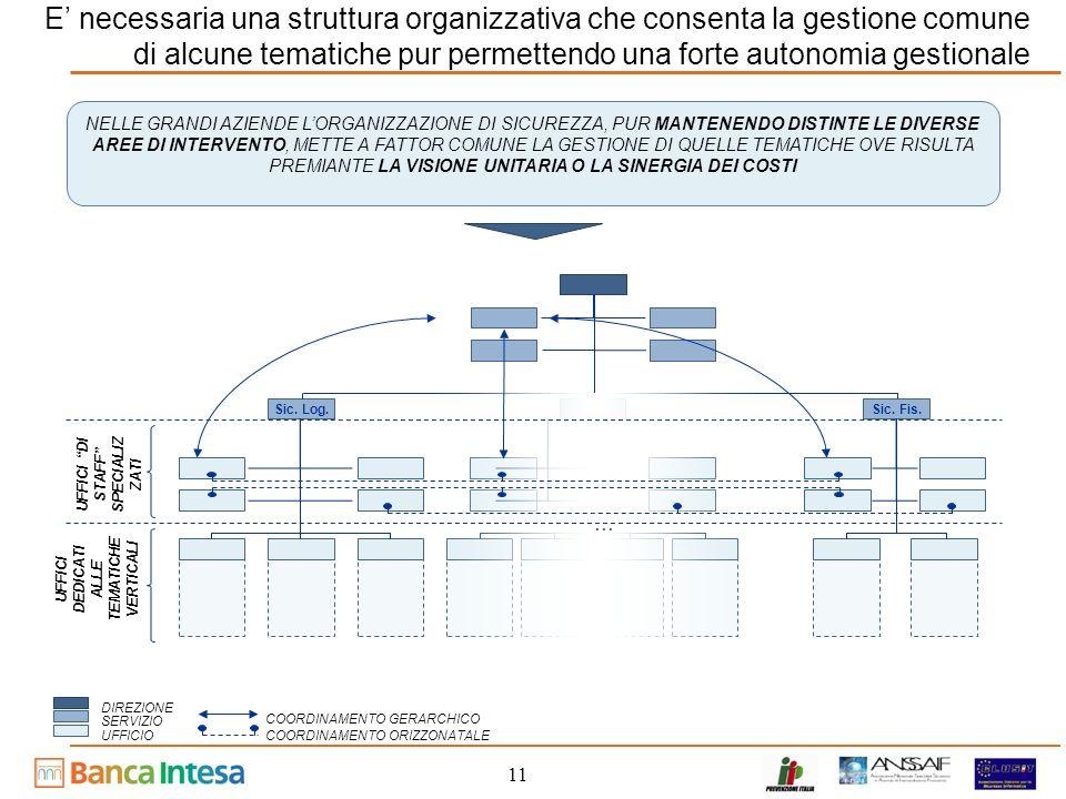 11 E necessaria una struttura organizzativa che consenta la gestione comune di alcune tematiche pur permettendo una forte autonomia gestionale NELLE GRANDI AZIENDE LORGANIZZAZIONE DI SICUREZZA, PUR MANTENENDO DISTINTE LE DIVERSE AREE DI INTERVENTO, METTE A FATTOR COMUNE LA GESTIONE DI QUELLE TEMATICHE OVE RISULTA PREMIANTE LA VISIONE UNITARIA O LA SINERGIA DEI COSTI DIREZIONE SERVIZIO UFFICIO Sic.