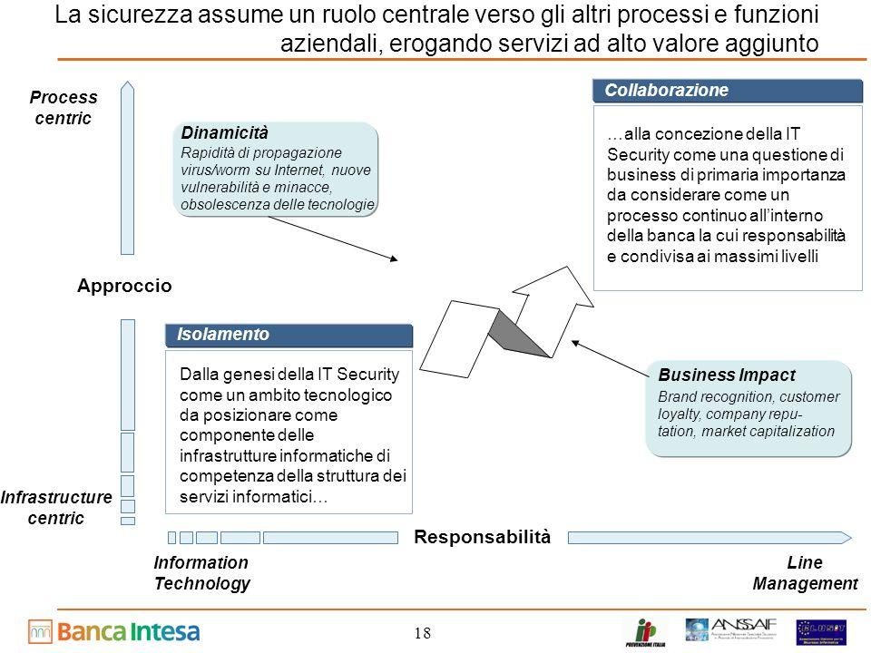 18 La sicurezza assume un ruolo centrale verso gli altri processi e funzioni aziendali, erogando servizi ad alto valore aggiunto Information Technolog